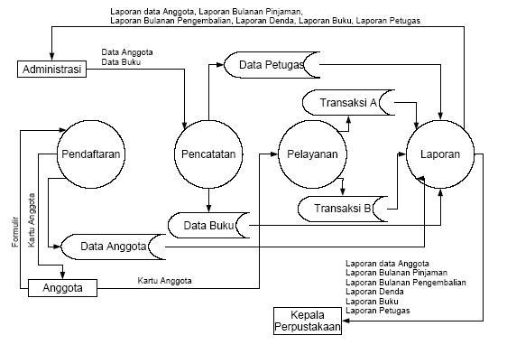 Sistem informasi perpustakaan selamat datang di blognya mi 7 flowmap si perpustakaan dfd level 0 dfd level 1 klik ccuart Images