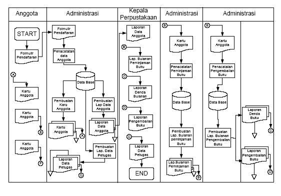 Konsep sistem informasi selamat datang di blognya mi 7 flowmap si perpustakaan dfd level 0 ccuart Choice Image